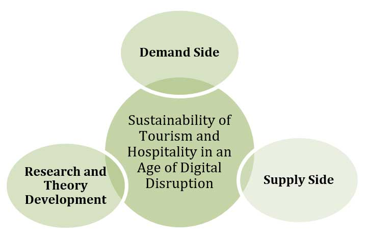 Evaluating the sustainability of Tourism and Hospitality in an age of digital disruption looks at three factors