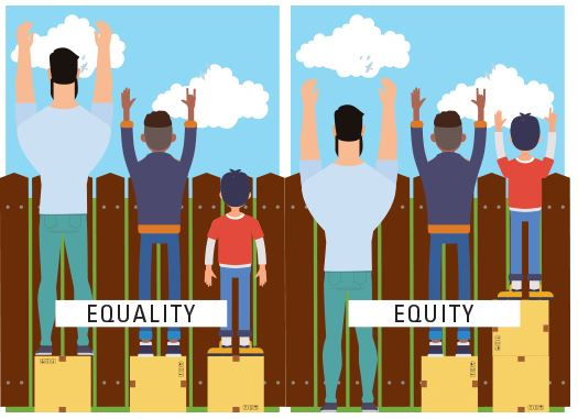 Visual depiction of the difference between Equality and Equity