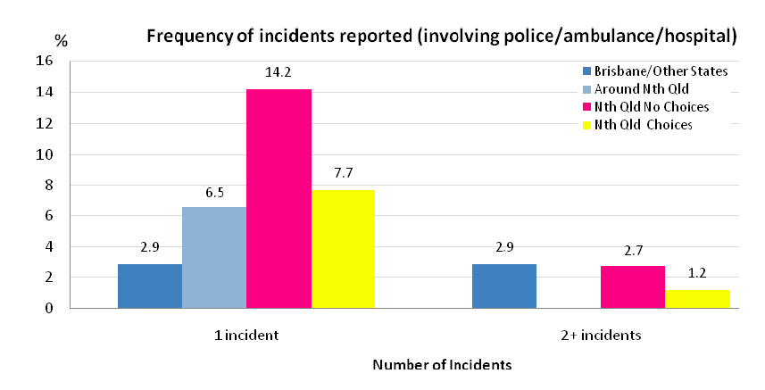 Graph showing frequency of incidents reported